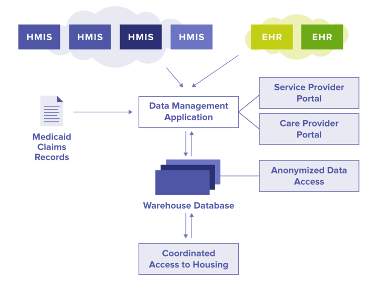Architecture diagram which shows: 1. HMIS and EHR data are in the cloud and feed the data management application; 2. Medicaid claims records also feed the data management application; 3. The Service Provider Portal and Care Provider Portal come off of the data management application; 4. A warehouse database feeds, and is fed by the data management application; 5. Anonymized data access is provided to the warehouse database; 6. Coordinated Access to Housing is fed by, and feed, the warehouse database.