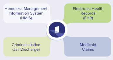 Diagram of four elements of Open Path: 1. Homeless Management Information System (HMIS); 2. Electronic Health Records (EHR's); 3. Criminal Justice (Jail Discharge); 4. Medicaid Claims